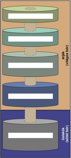 A kasztrendszer egyszerűsített ábrája