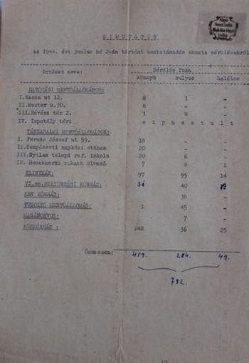 Kimutatás az 1944. június 2-ai bombatámadás sérültjeiről
