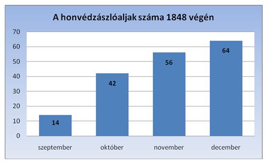 honvédzászlóaljak száma 1848 végén