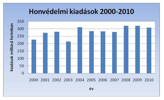 honvédelmi kiadások (milliárd forint)