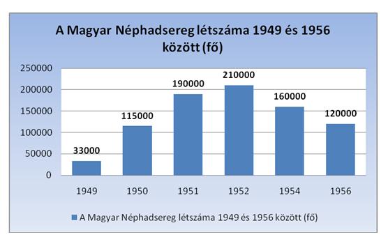 néphadseresg létszáma 1949-1956