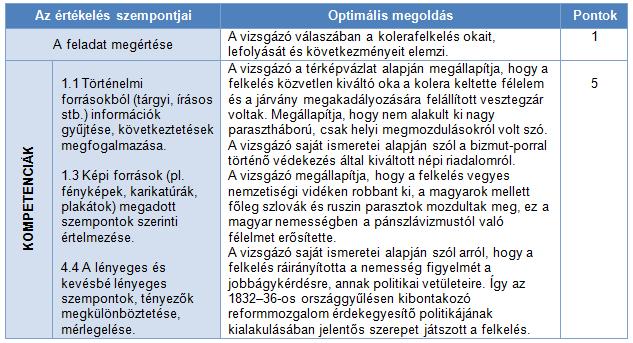 táblázat 1.
