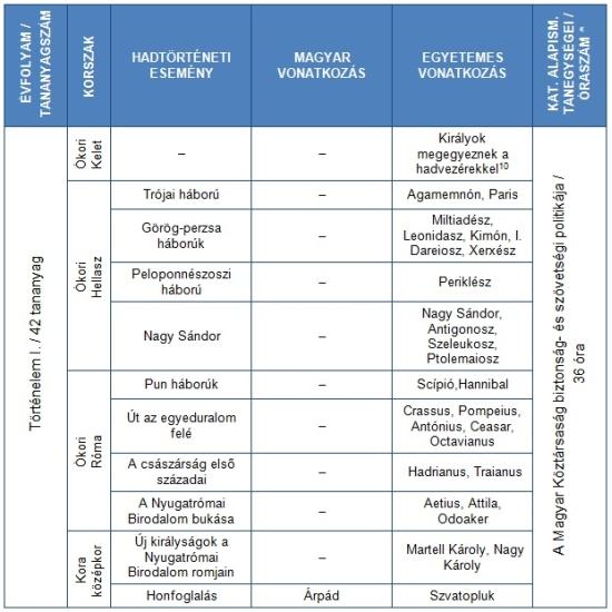 3. táblázat