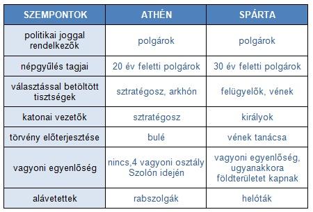 5. táblázat