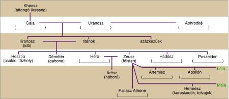 A görög istenek családfája