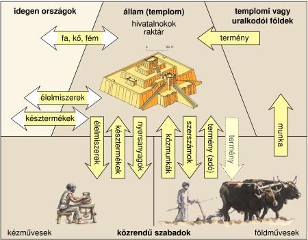 A templomgazdaság az ókori Mezopotámiában