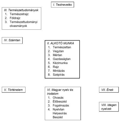 2. táblázat